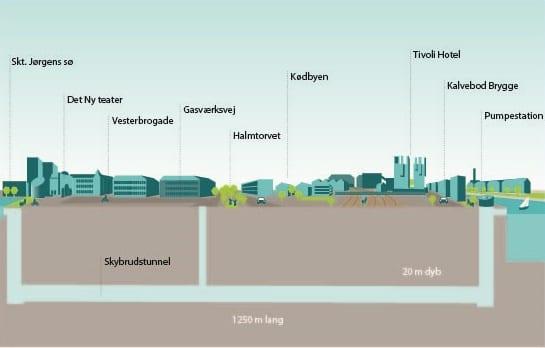 Grønt lys til Kalvebod Brygge Skybrudstunnel